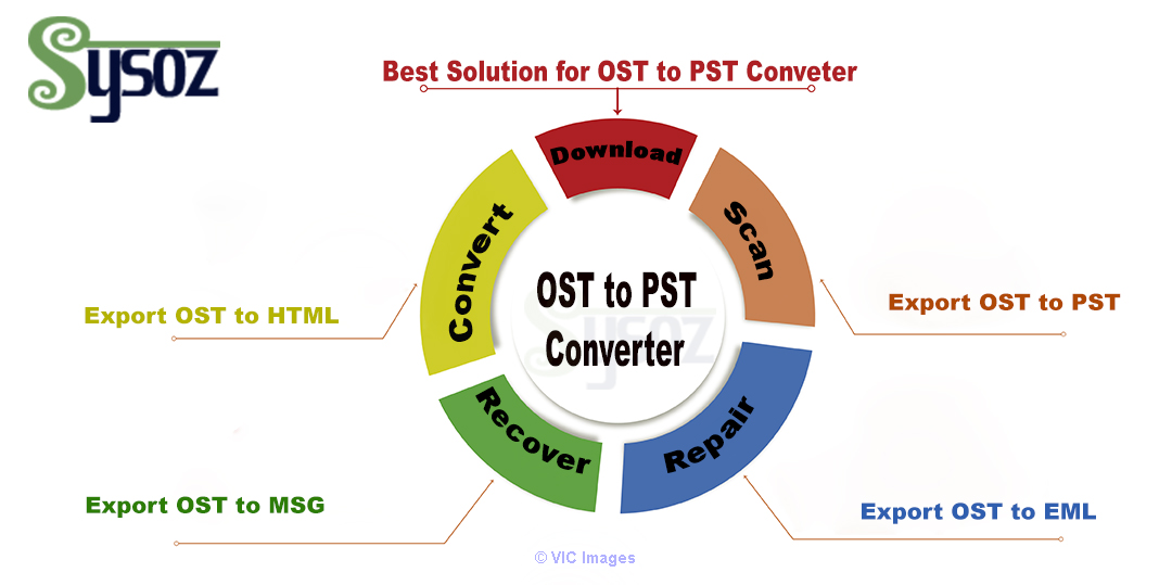 OST to PST Converter Software calgary