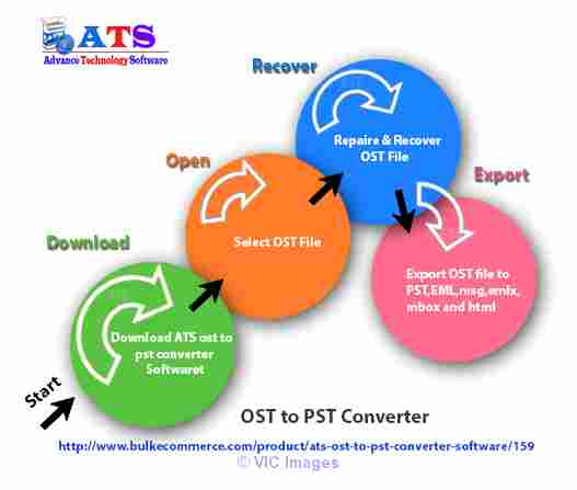 OST to PST Recovery calgary