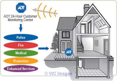 Home Security Systems in Toronto calgary