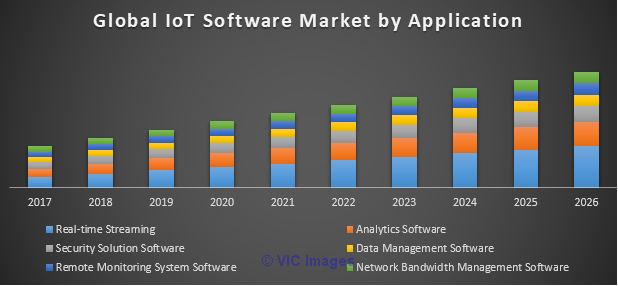 Global IoT Software Market was valued US$ 1.5 Bn in 2017 and expected  Calgary, Alberta, Canada Classifieds